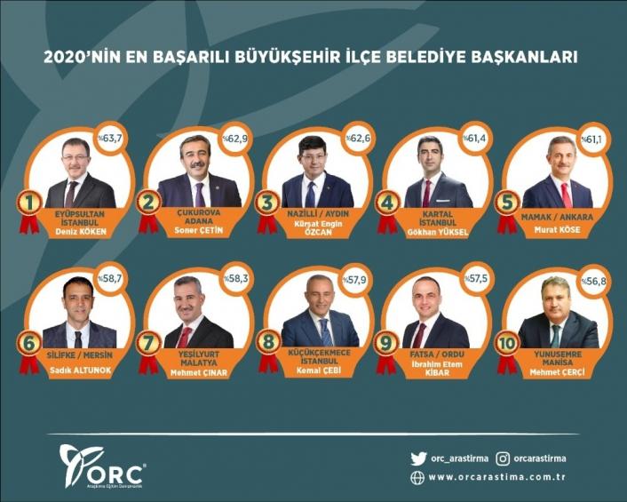 Yeşilyurt Başkanı Çınar, Doğu Anadolu´nun en iyi belediye başkanı seçildi